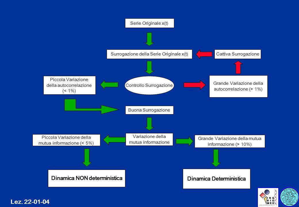 Lez. 22-01-04 Serie Originale x(t) Controllo Surrogazione Surrogazione della Serie Originale x(t) Cattiva Surrogazione Grande Variazione della autocor