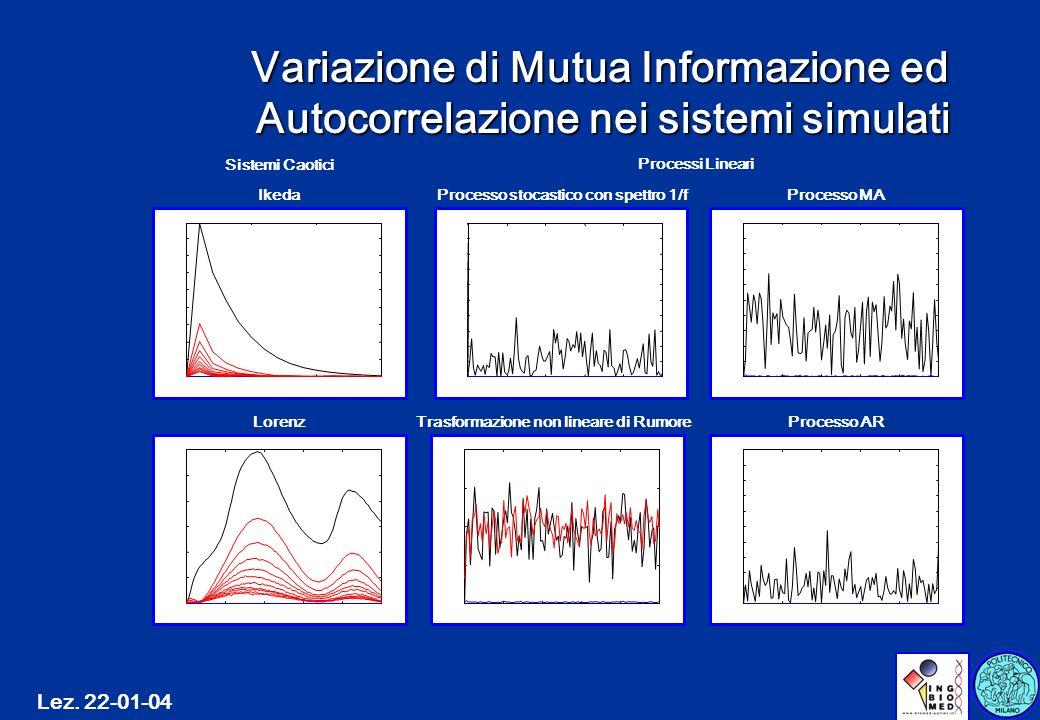 Lez. 22-01-04 Variazione di Mutua Informazione ed Autocorrelazione nei sistemi simulati 051015 0 20 40 60 80 100 120 140 160 Variazione % Ikeda 020406