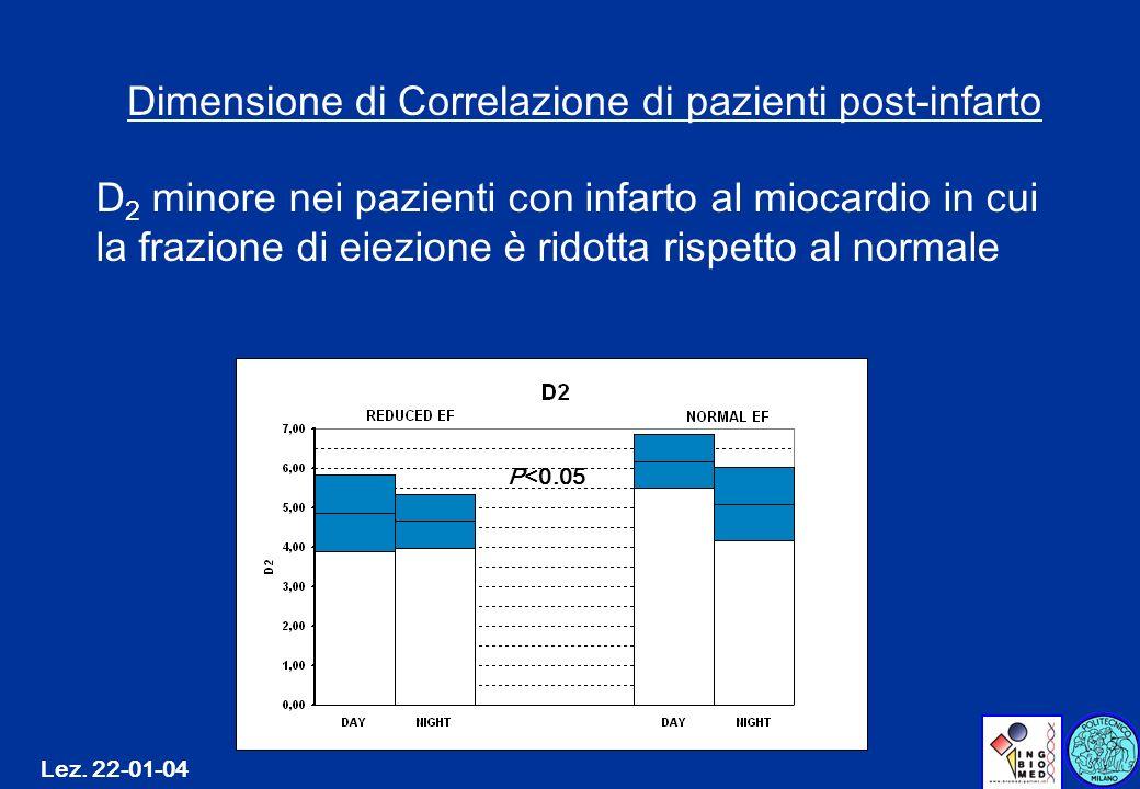 Lez. 22-01-04 Dimensione di Correlazione di pazienti post-infarto D 2 minore nei pazienti con infarto al miocardio in cui la frazione di eiezione è ri