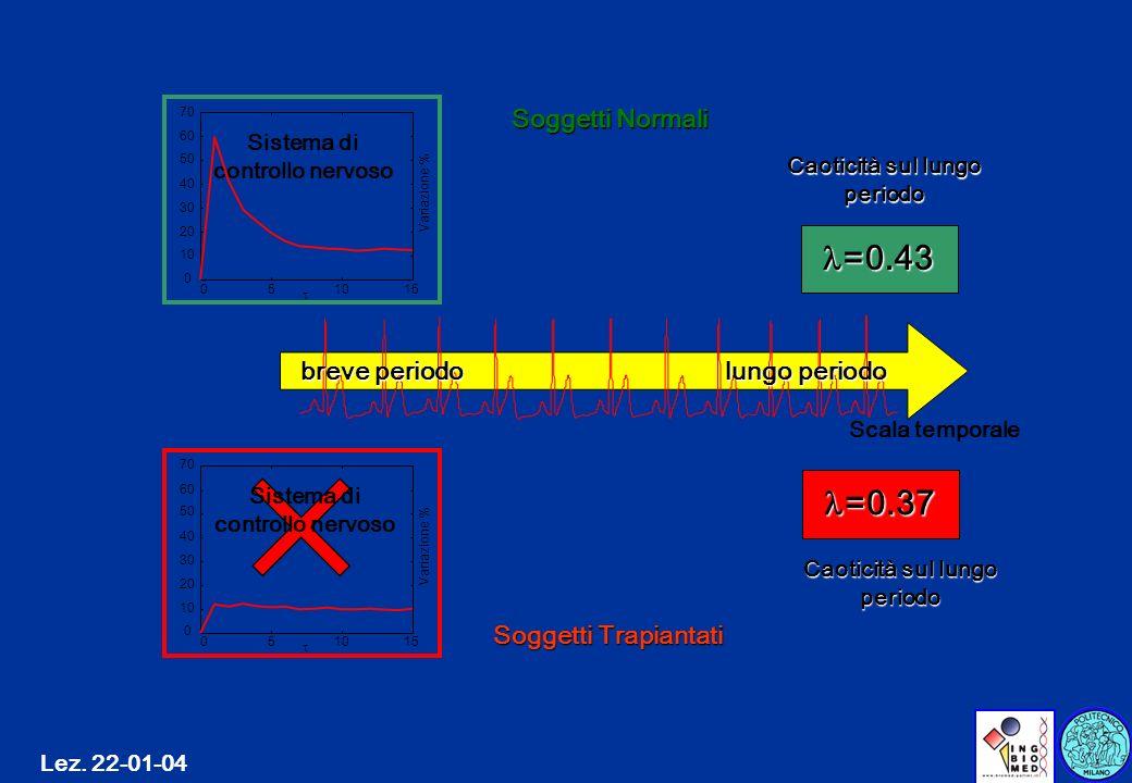 Lez. 22-01-04 Scala temporale breve periodo lungo periodo =0.37 =0.37 =0.43 =0.43 Soggetti Trapiantati Soggetti Normali Sistema di controllo nervoso C