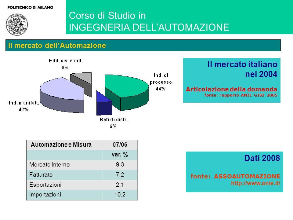 Corso di Studio in INGEGNERIA DELLAUTOMAZIONE Il mercato dellAutomazione Il mercato italiano nel 2004 Articolazione della domanda fonte: rapporto ANIE-GISI 2005 Automazione e Misura07/06 var.