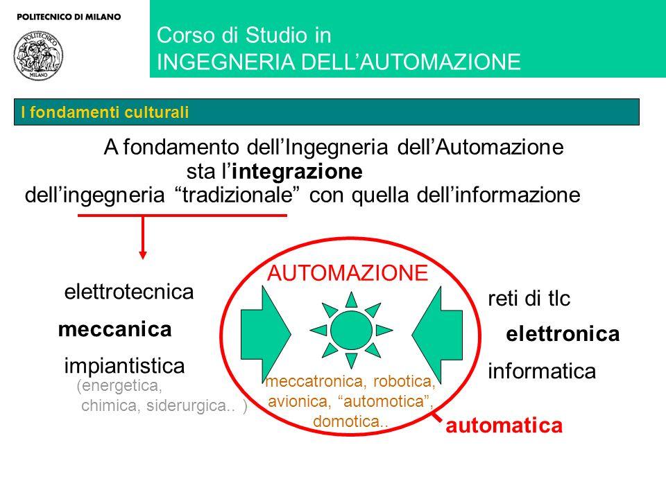 Corso di Studio in INGEGNERIA DELLAUTOMAZIONE I fondamenti culturali automatica meccatronica, robotica, avionica, automotica, domotica..