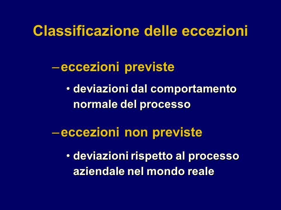 –eccezioni non previste deviazioni rispetto al processo aziendale nel mondo reale –eccezioni non previste deviazioni rispetto al processo aziendale nel mondo reale Classificazione delle eccezioni deviazioni dal comportamento normale del processo –eccezioni previste