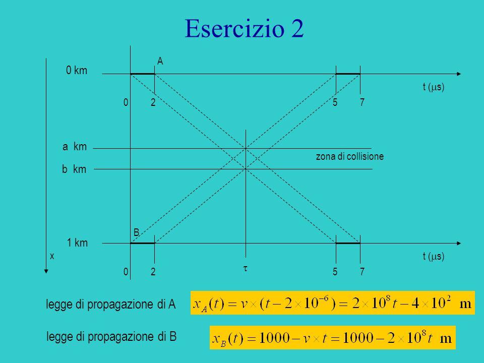 13 Esercizio 2 t ( s) 0257 0257 0 km 1 km b km a km zona di collisione A B x