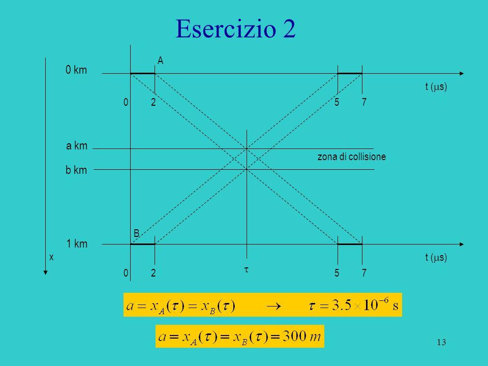14 Esercizio 2 t ( s) 0257 0257 0 km 1 km b km a km zona di collisione A B x analogamente