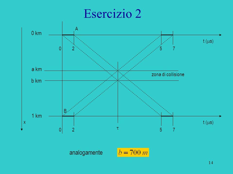 15 Si ripeta il conto nel caso in cui la velocità sia di 10 Mb/s. Esercizio 2 t ( s) 05200205