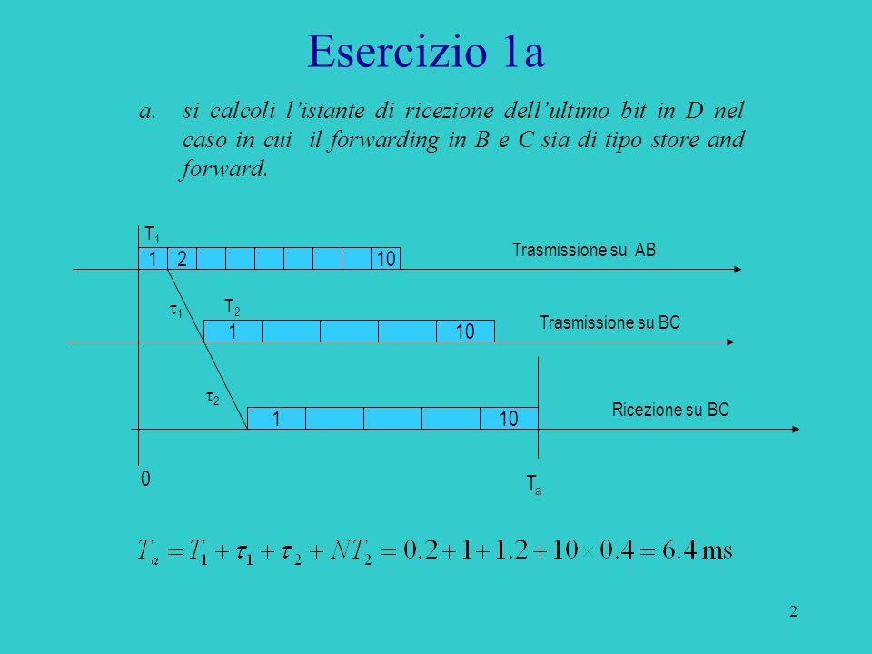 3 Esercizio 1b 123 12 ACK Trasmissione su AB Trasmissione su BC Ricezione su BC T1T1 1 2 ACK Ricezione su AB 2 12 Senza errori T2T2 T2T2 b.