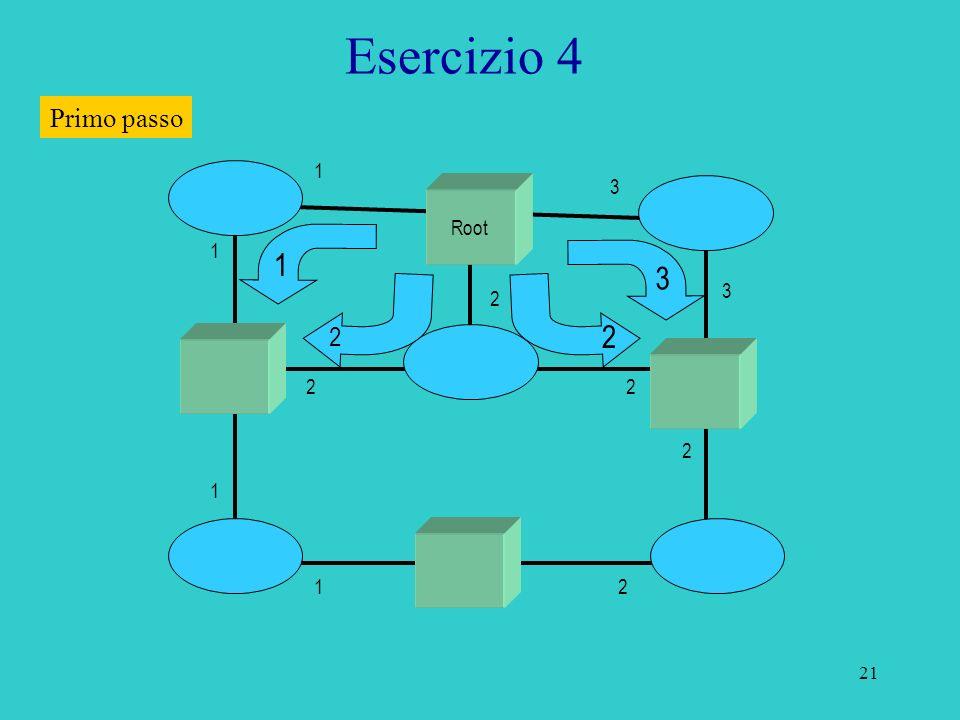 22 Esercizio 4 Root R 1 3 R 2 2 Primo passo B B D D D D D R: Root Port D: Designated port B: Blocked port 1 1 1 1 2 2 2 2 3 2 3