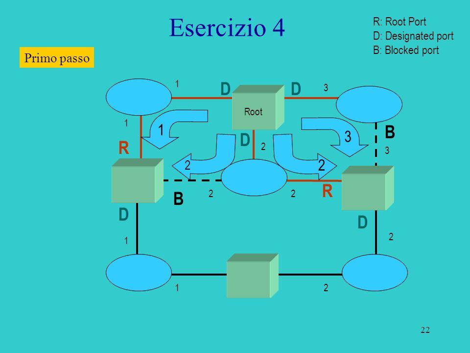 23 Esercizio 4 Secondo passo Root R R 2 4 B B 2 1 D D D DD 3 3 1 1 1 1 2 2 2 2 3 2 3