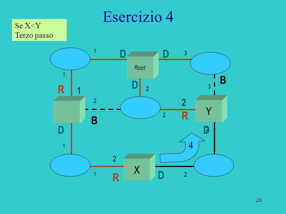27 Esercizio 4 Se X<Y Terzo passo Root X Y R 1 R 2 2 R 4 B B B D D D D D 1 1 1 1 2 2 2 2 3 2 3