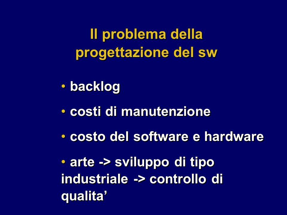 backlog costi di manutenzione costo del software e hardware arte -> sviluppo di tipo industriale -> controllo di qualita backlog costi di manutenzione