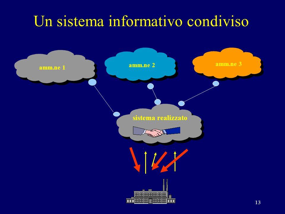 13 Un sistema informativo condiviso amm.ne 1 amm.ne 3 amm.ne 2 sistema realizzato