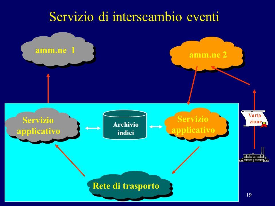 19 Servizio di interscambio eventi Varia- zione Archivio indici amm.ne 1amm.ne 2 Rete di trasporto Servizio applicativo Servizio applicativo