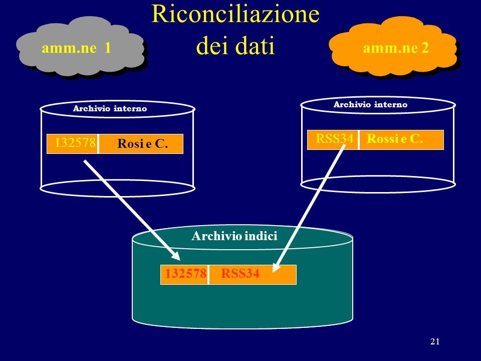 21 Riconciliazione dei dati INPS Archivio interno Rossi e C.RSS34 Archivio interno 132578 Archivio indici Rosi e C.