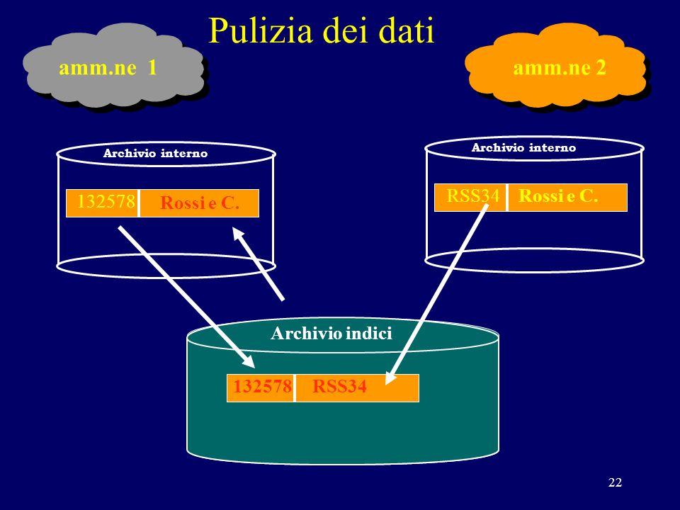 22 Pulizia dei dati INPS Archivio interno Rossi e C.RSS34 Archivio interno 132578 RSS34 Archivio indici Rossi e C.