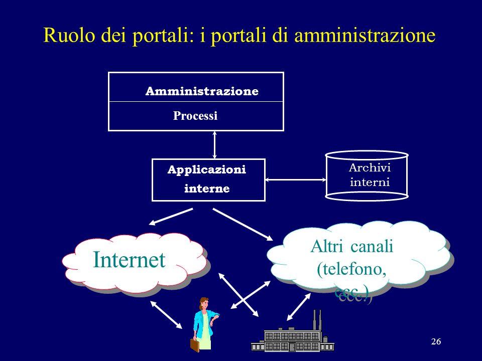26 Ruolo dei portali: i portali di amministrazione Amministrazione Processi Applicazioni interne Archivi interni Internet Altri canali (telefono, ecc.) Altri canali (telefono, ecc.)