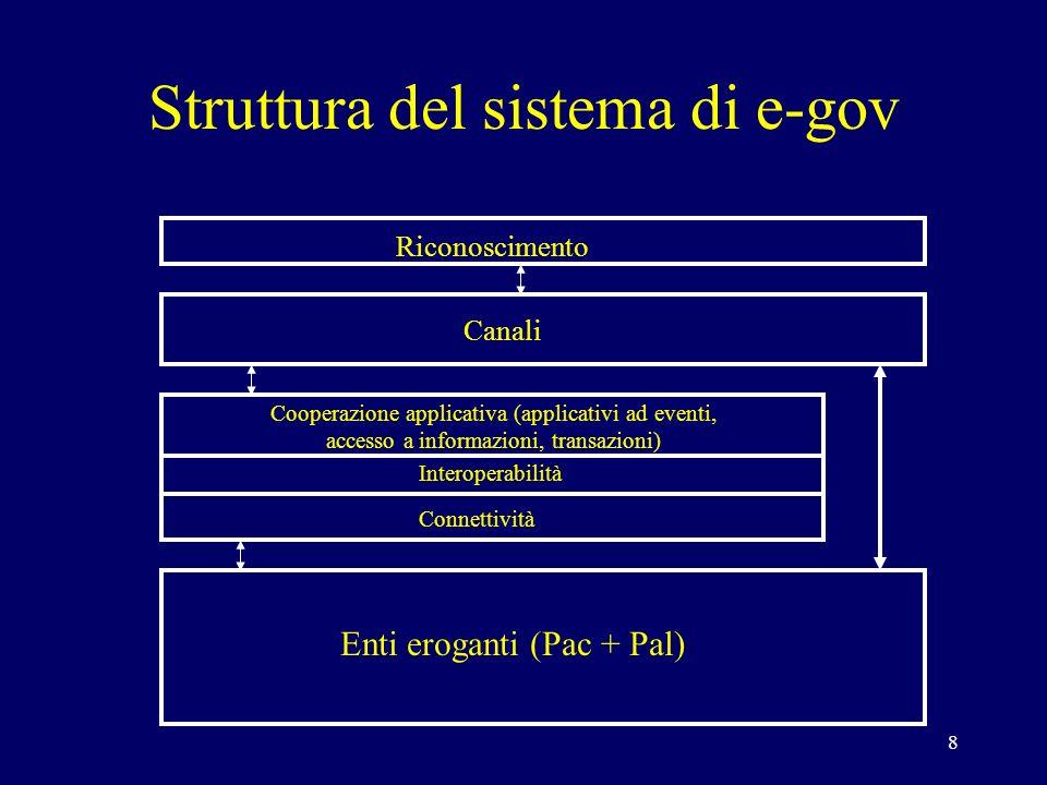 8 Enti eroganti (Pac + Pal) Cooperazione applicativa (applicativi ad eventi, accesso a informazioni, transazioni) Interoperabilità Connettività Canali Riconoscimento Struttura del sistema di e-gov