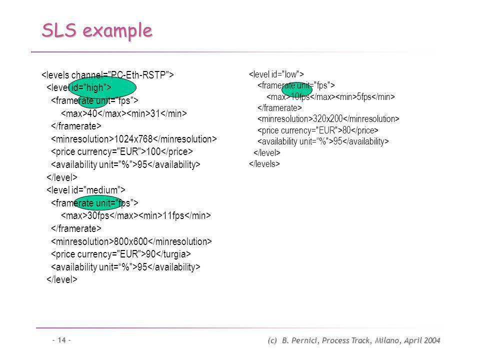 (c) B. Pernici, Process Track, Milano, April 2004 - 14 - SLS example 10fps 5fps 320x200 80 95 40 31 1024x768 100 95 30fps 11fps 800x600 90 95