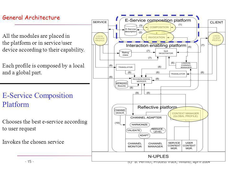 (c) B. Pernici, Process Track, Milano, April 2004 - 15 - General Architecture Invokes the chosen service E-Service Composition Platform Chooses the be