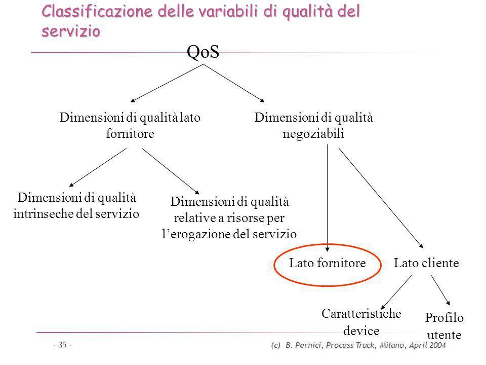 (c) B. Pernici, Process Track, Milano, April 2004 - 35 - Classificazione delle variabili di qualità del servizio QoS Dimensioni di qualità lato fornit