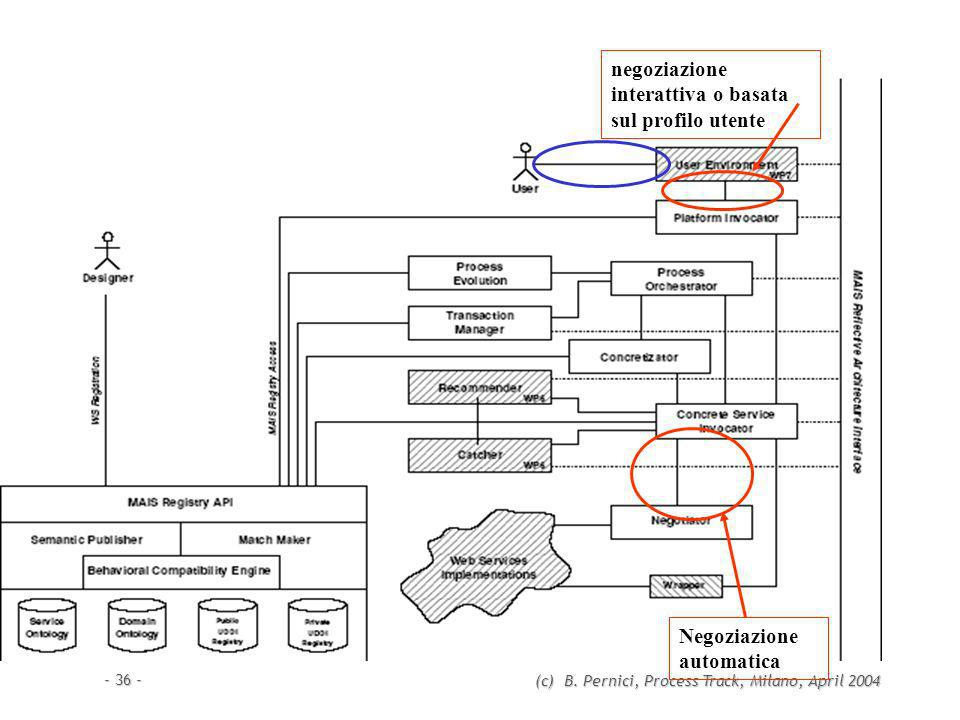 (c) B. Pernici, Process Track, Milano, April 2004 - 36 - negoziazione interattiva o basata sul profilo utente Negoziazione automatica