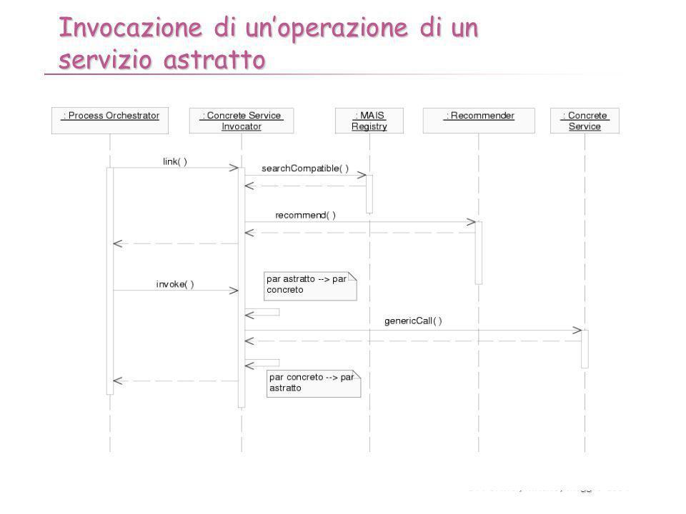 B. Pernici, Milano, Maggio 2004 - 116 - Invocazione di unoperazione di un servizio astratto
