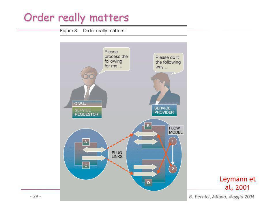 B. Pernici, Milano, Maggio 2004 - 29 - Order really matters Leymann et al, 2001