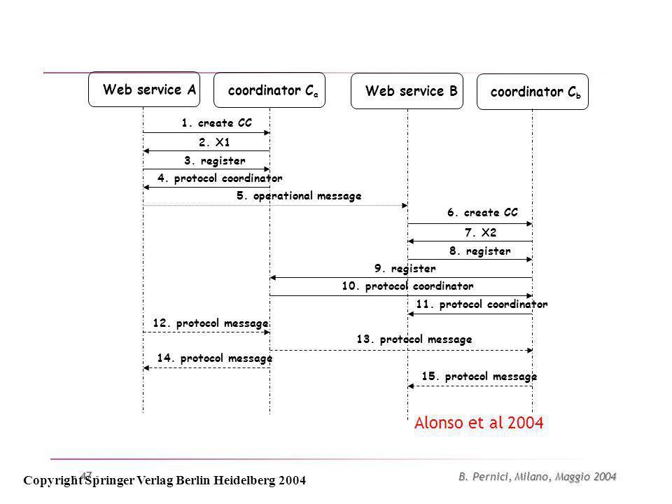 B. Pernici, Milano, Maggio 2004 - 47 - Web service Acoordinator C a Web service Bcoordinator C b 1.