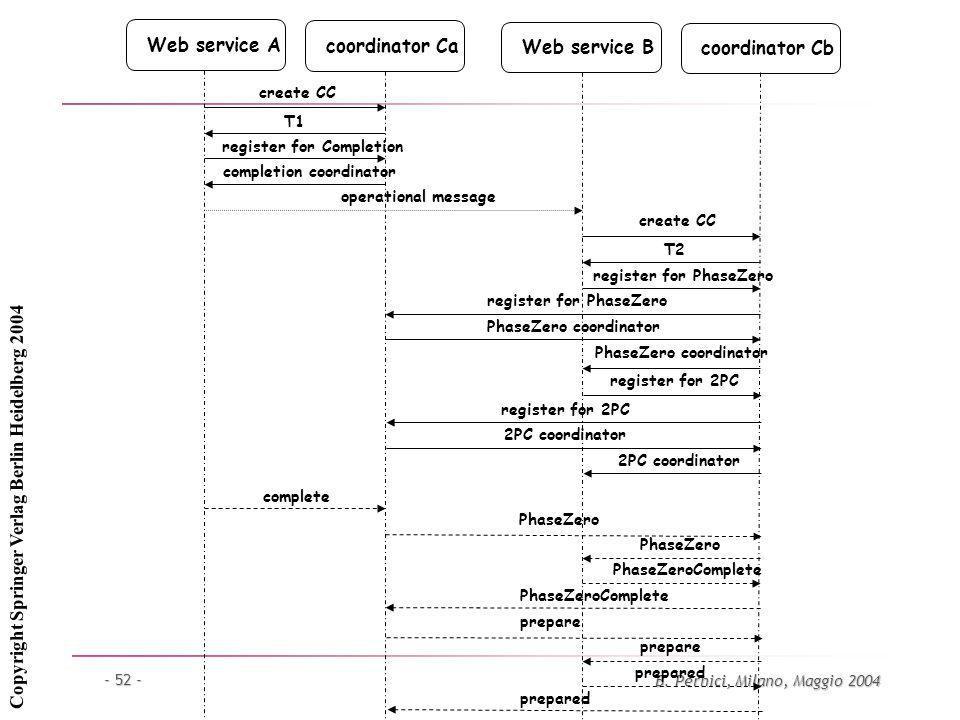 B. Pernici, Milano, Maggio 2004 - 52 - Web service Acoordinator CaWeb service Bcoordinator Cb create CC T1 register for Completion completion coordina
