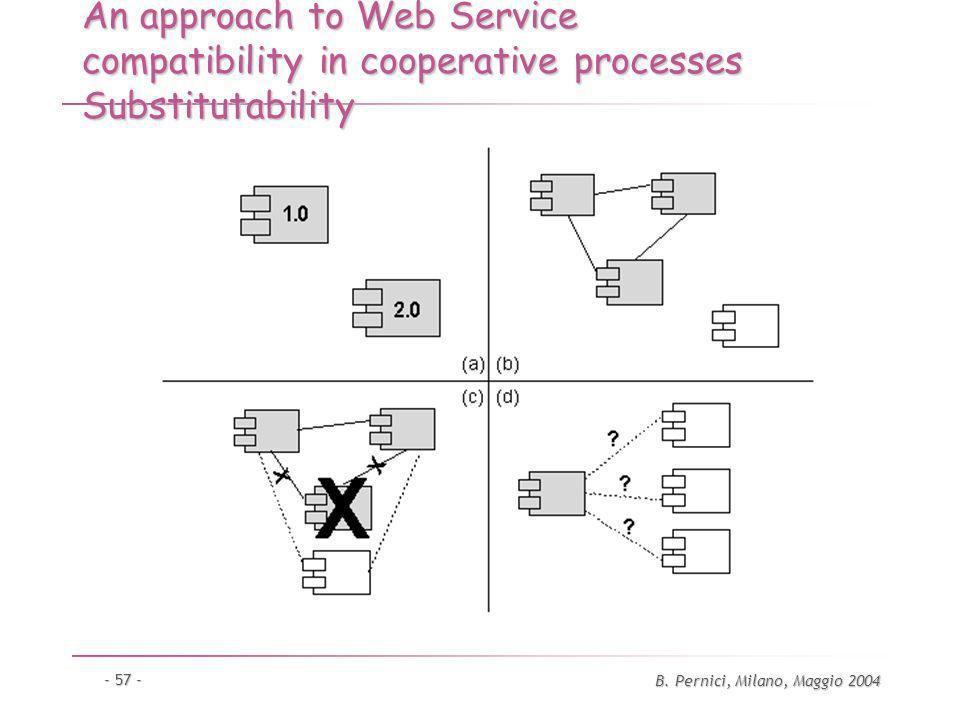 B. Pernici, Milano, Maggio 2004 - 57 - An approach to Web Service compatibility in cooperative processes Substitutability