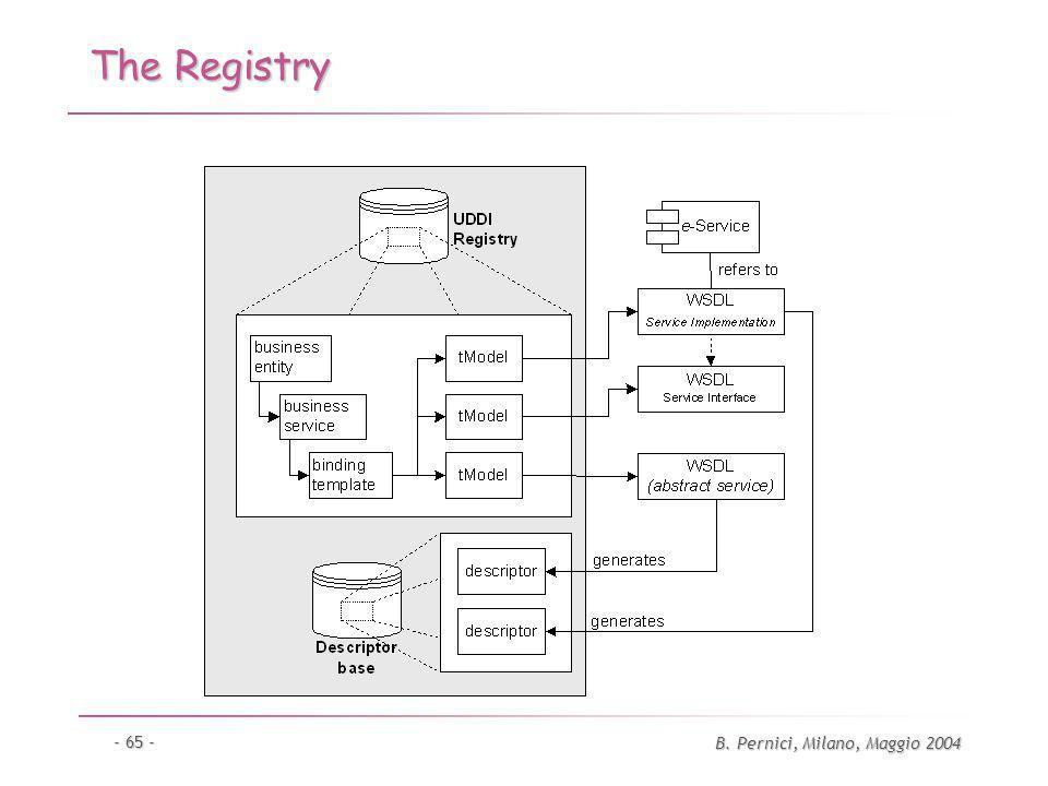 B. Pernici, Milano, Maggio 2004 - 65 - The Registry