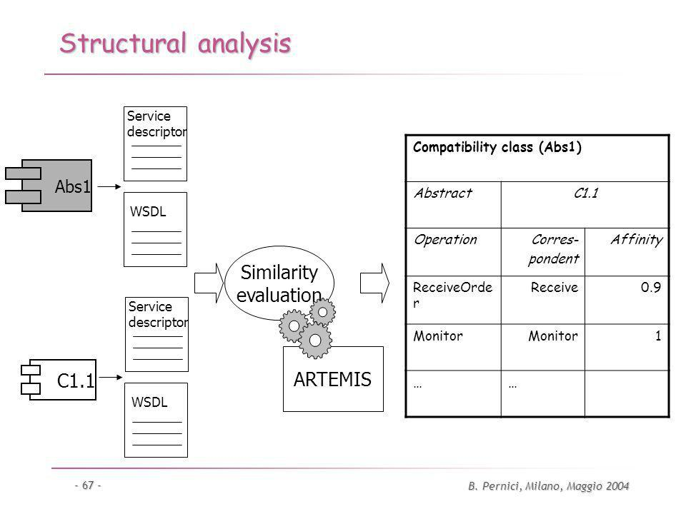 B. Pernici, Milano, Maggio 2004 - 67 - Structural analysis C1.1 Abs1 Service descriptor Service descriptor WSDL Compatibility class (Abs1) AbstractC1.
