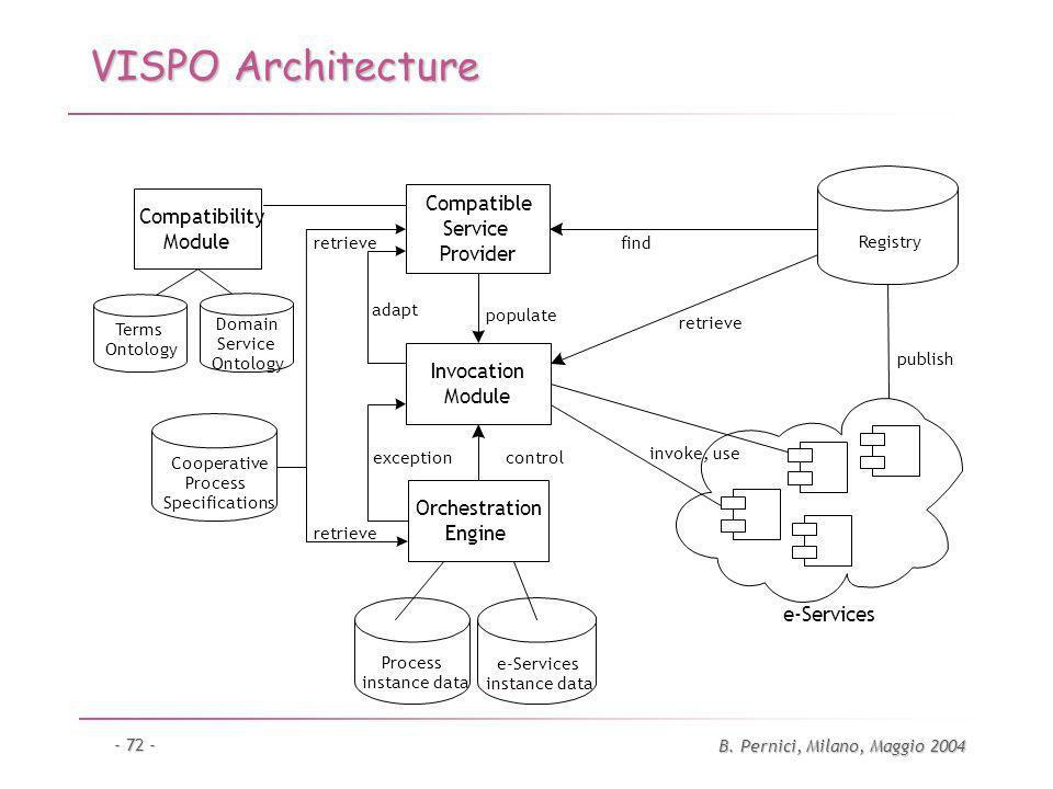 B. Pernici, Milano, Maggio 2004 - 72 - VISPO Architecture Compatibility Module Compatible Service Provider Registry Orchestration Engine populate cont