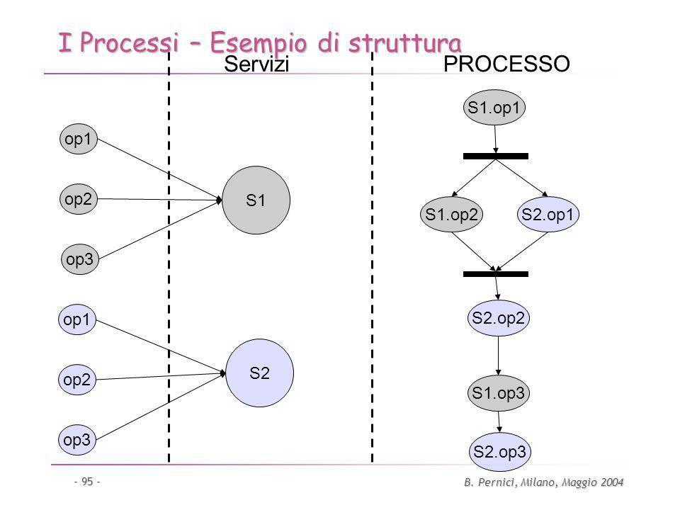 B. Pernici, Milano, Maggio 2004 - 95 - I Processi – Esempio di struttura op1 op2 op3 op1 op2 op3 S1 S2 Servizi S1.op1 S1.op2 S1.op3 S2.op1 S2.op2 S2.o