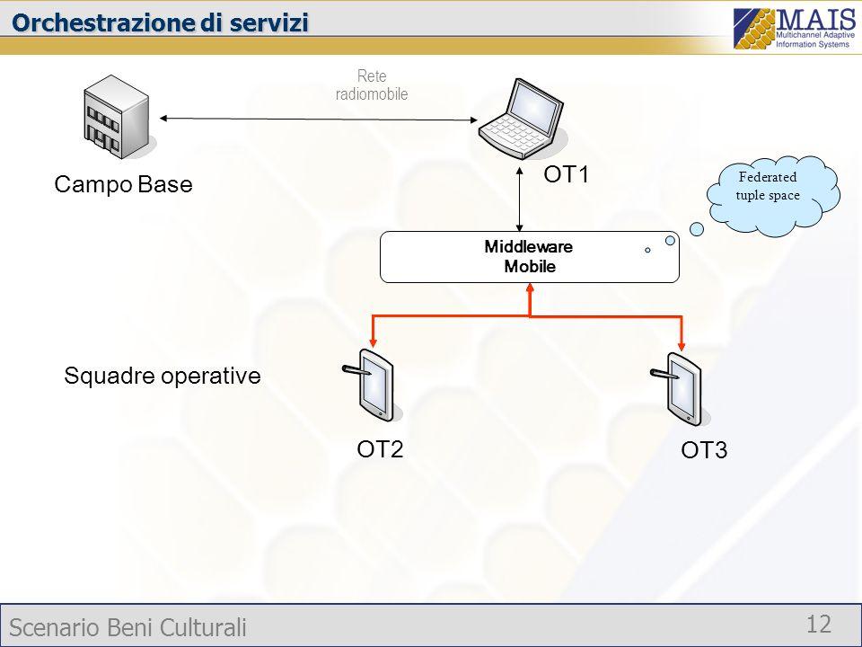 Scenario Beni Culturali 12 Orchestrazione di servizi Campo Base OT1 Rete radiomobile Squadre operative OT2 OT3 Middleware Mobile Federated tuple space