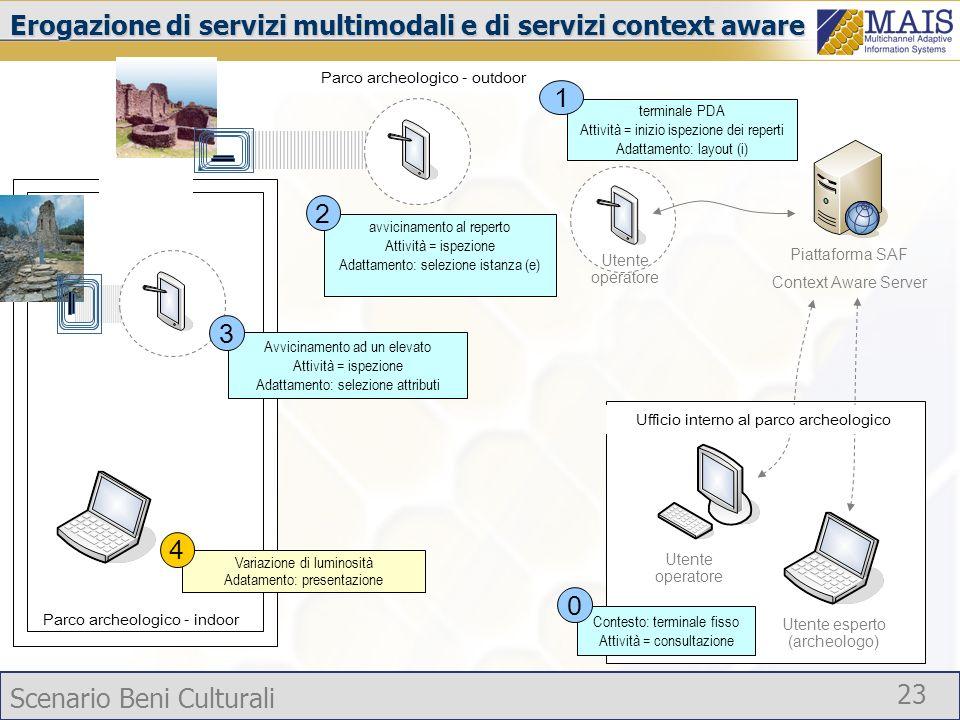 Scenario Beni Culturali 23 Erogazione di servizi multimodali e di servizi context aware terminale PDA Attività = inizio ispezione dei reperti Adattame