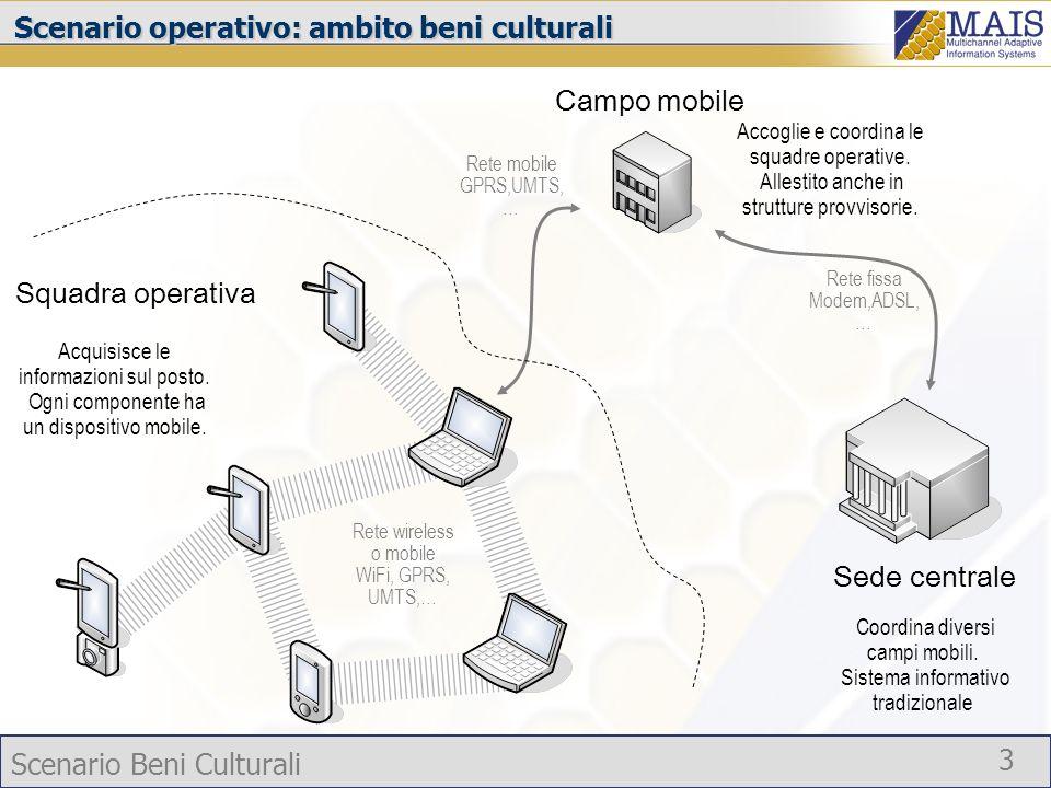 Scenario Beni Culturali 3 Scenario operativo: ambito beni culturali Sede centrale Coordina diversi campi mobili. Sistema informativo tradizionale Camp