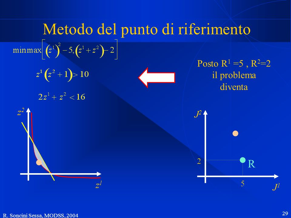 R. Soncini Sessa, MODSS, 2004 29 Metodo del punto di riferimento J2J2 J1J1 z2z2 z1z1 5 2 R Posto R 1 =5, R 2 =2 il problema diventa