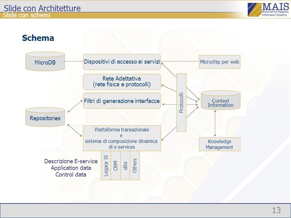 13 Slide con schemi MicroDB Rete Adattativa (rete fisica e protocolli) Piattaforma transazionale e sistema di composizione dinamica di e-services Filt