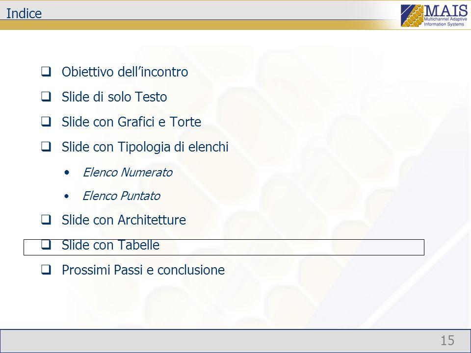 15 Indice Obiettivo dellincontro Slide di solo Testo Slide con Grafici e Torte Slide con Tipologia di elenchi Elenco Numerato Elenco Puntato Slide con
