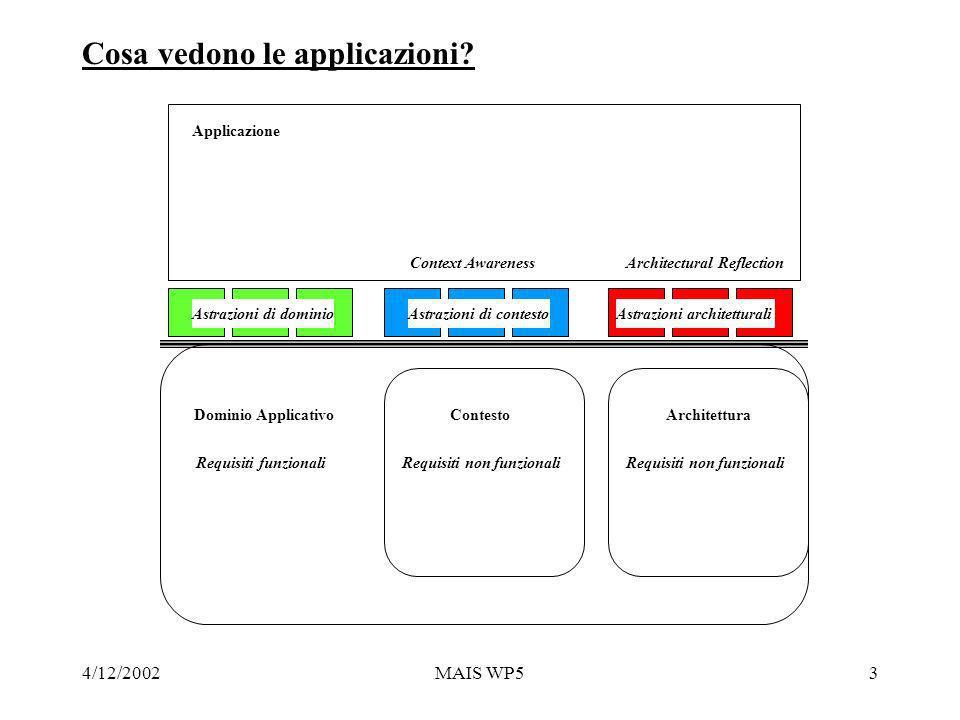 4/12/2002MAIS WP53 Cosa vedono le applicazioni.