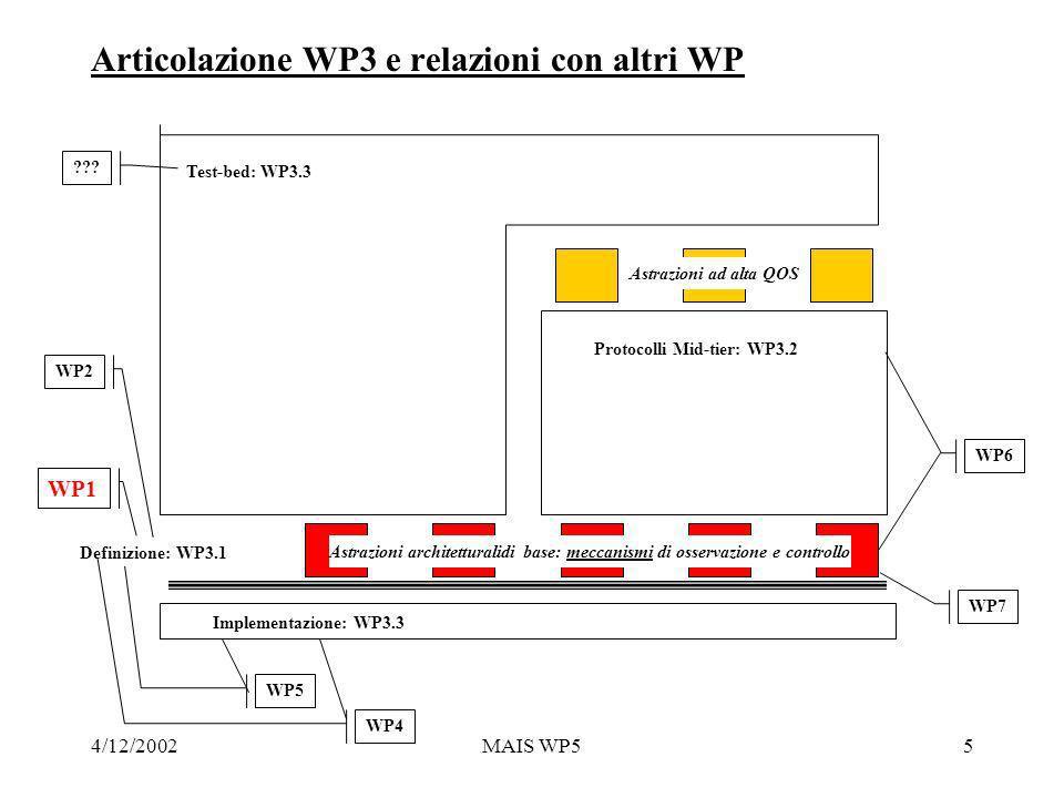 4/12/2002MAIS WP55 Articolazione WP3 e relazioni con altri WP Astrazioni architetturalidi base: meccanismi di osservazione e controllo Astrazioni ad alta QOS Implementazione: WP3.3 Protocolli Mid-tier: WP3.2 Test-bed: WP3.3 Definizione: WP3.1 WP4 WP1 WP2 WP5 WP6 WP7 ???