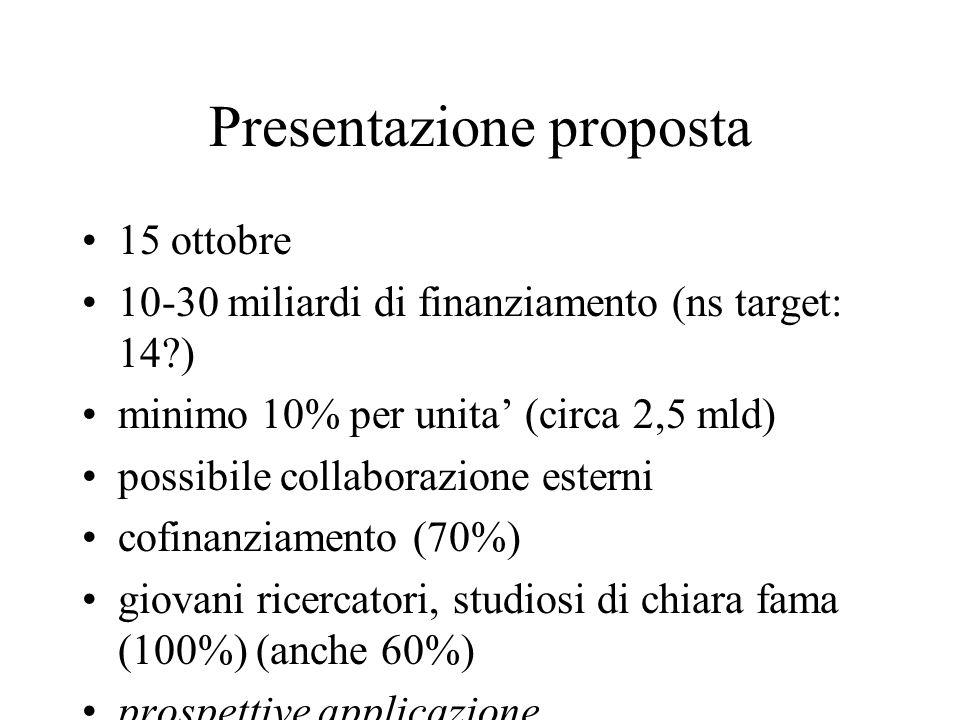 Presentazione proposta 15 ottobre 10-30 miliardi di finanziamento (ns target: 14 ) minimo 10% per unita (circa 2,5 mld) possibile collaborazione esterni cofinanziamento (70%) giovani ricercatori, studiosi di chiara fama (100%) (anche 60%) prospettive applicazione