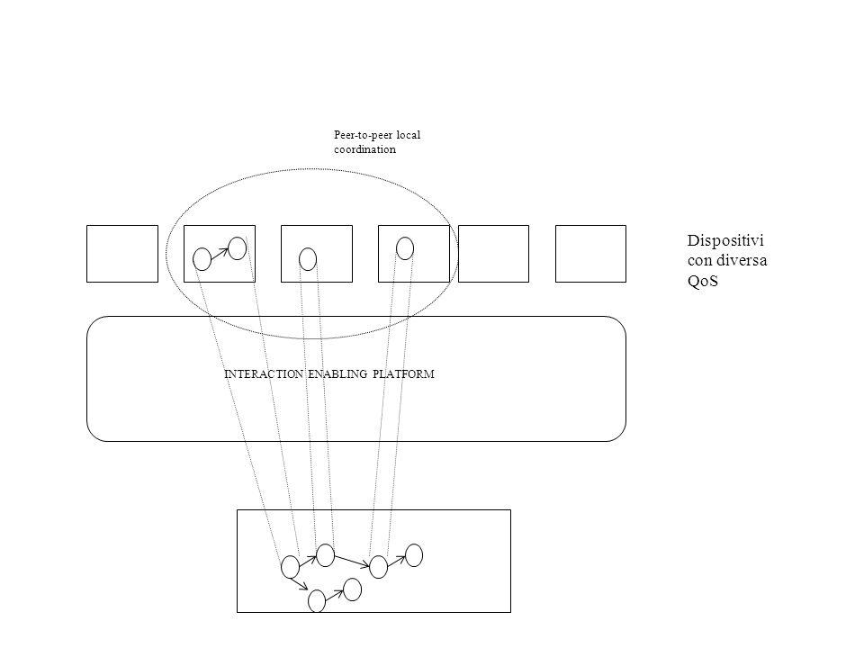 Dispositivi con diversa QoS Peer-to-peer local coordination INTERACTION ENABLING PLATFORM
