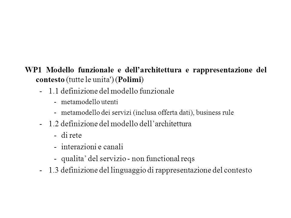 WP1 Modello funzionale e dellarchitettura e rappresentazione del contesto (tutte le unita ) (Polimi) -1.1 definizione del modello funzionale -metamodello utenti -metamodello dei servizi (inclusa offerta dati), business rule -1.2 definizione del modello dellarchitettura -di rete -interazioni e canali -qualita del servizio - non functional reqs -1.3 definizione del linguaggio di rappresentazione del contesto