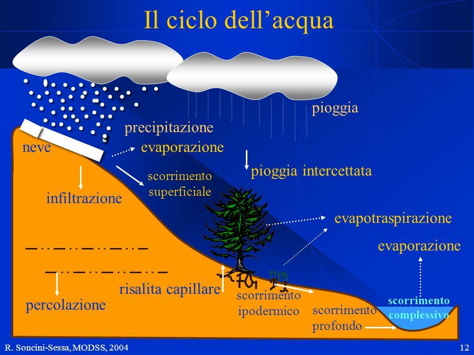 R. Soncini-Sessa, MODSS, 2004 12 Il ciclo dellacqua pioggia precipitazione evaporazione scorrimento complessivo infiltrazione percolazione pioggia int