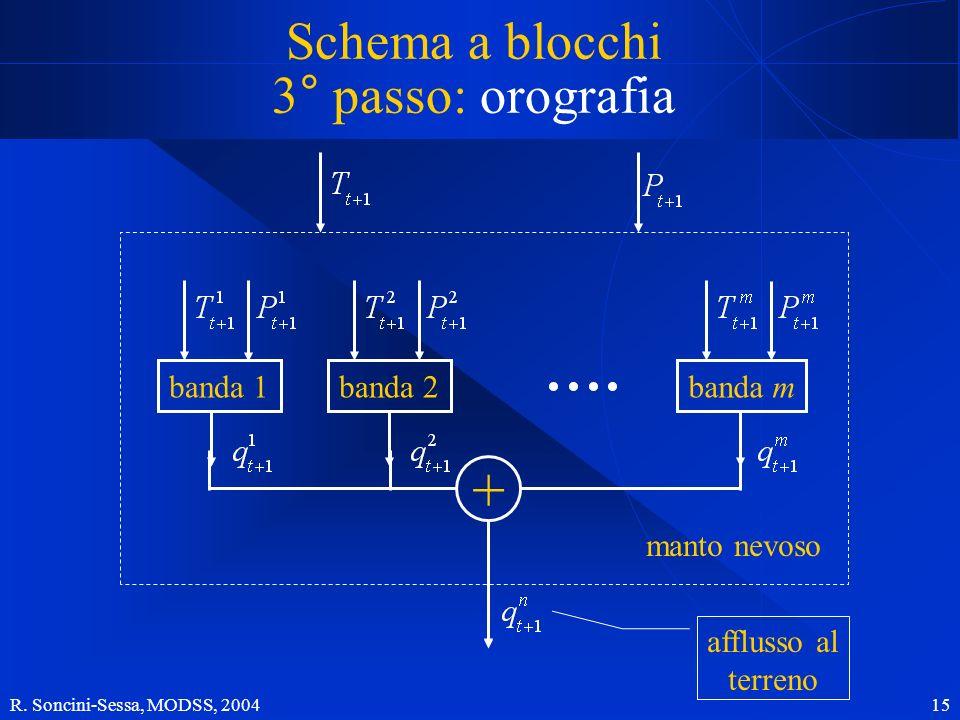 R. Soncini-Sessa, MODSS, 2004 15 Schema a blocchi 3° passo: orografia banda 1banda 2banda m + manto nevoso afflusso al terreno