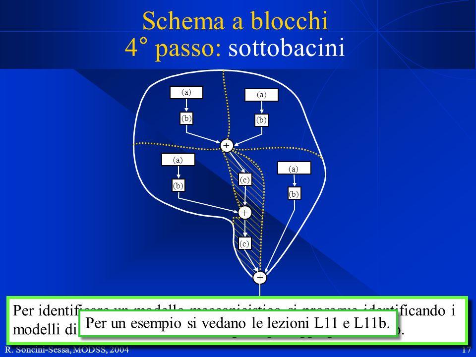 R. Soncini-Sessa, MODSS, 2004 17 Schema a blocchi 4° passo: sottobacini + (c) + + (a) (b) (a) Per identificare un modello meccanicistico si prosegue i