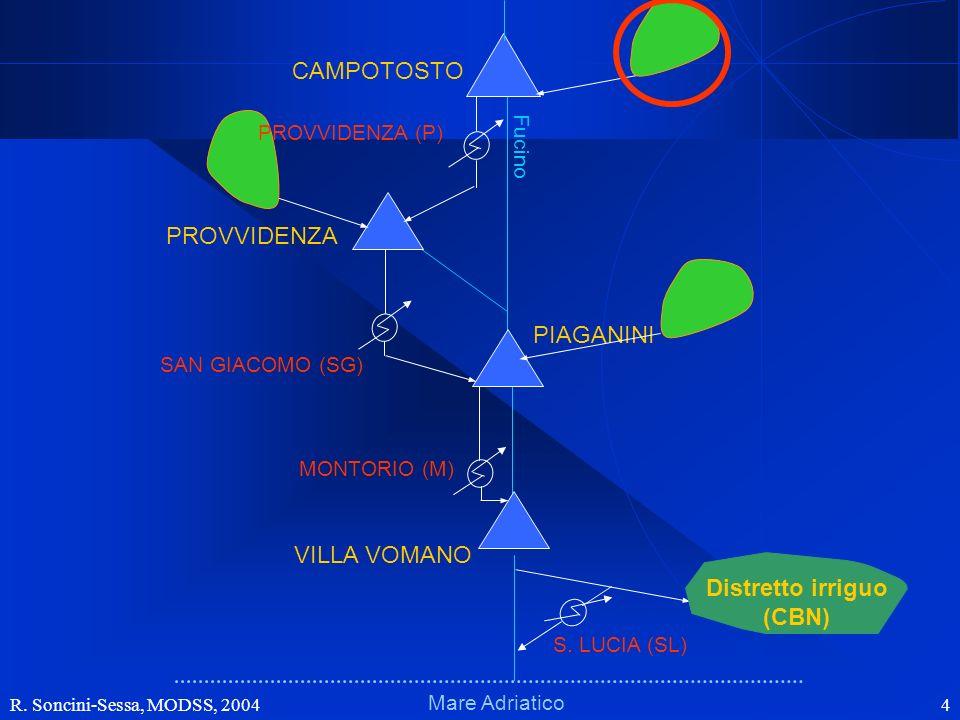 R. Soncini-Sessa, MODSS, 2004 4 Schema fisico (bacini)Schema fisico (bacini) Mare Adriatico Fucino VILLA VOMANO PIAGANINI PROVVIDENZA CAMPOTOSTO MONTO