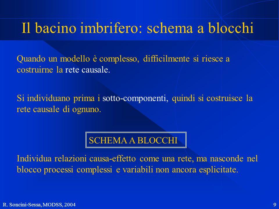 R. Soncini-Sessa, MODSS, 2004 9 Il bacino imbrifero: schema a blocchi Quando un modello è complesso, difficilmente si riesce a costruirne la rete caus